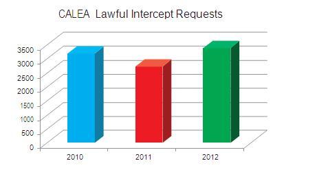 Lawful Intercept