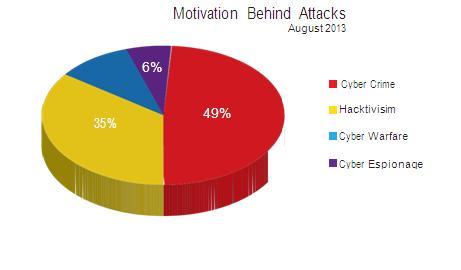 Motivation behind attack