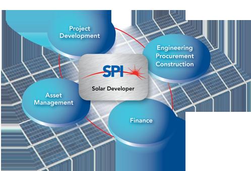 Solar Power Inc. (SPI)