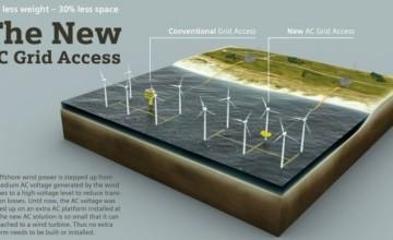 Siemens latest AC grid access solution