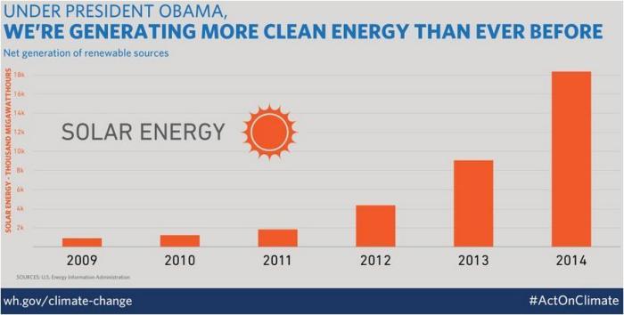 Clean energy in US