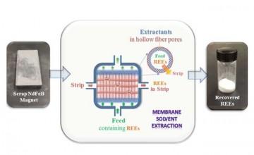 Membrane_Solvent_Extraction