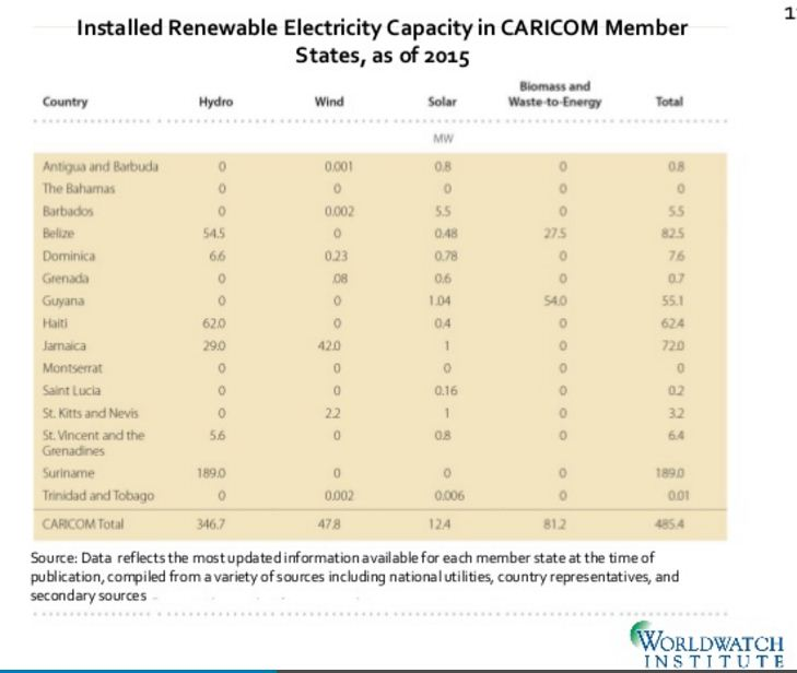 installed renewable energy capacity in CARICOM member countries