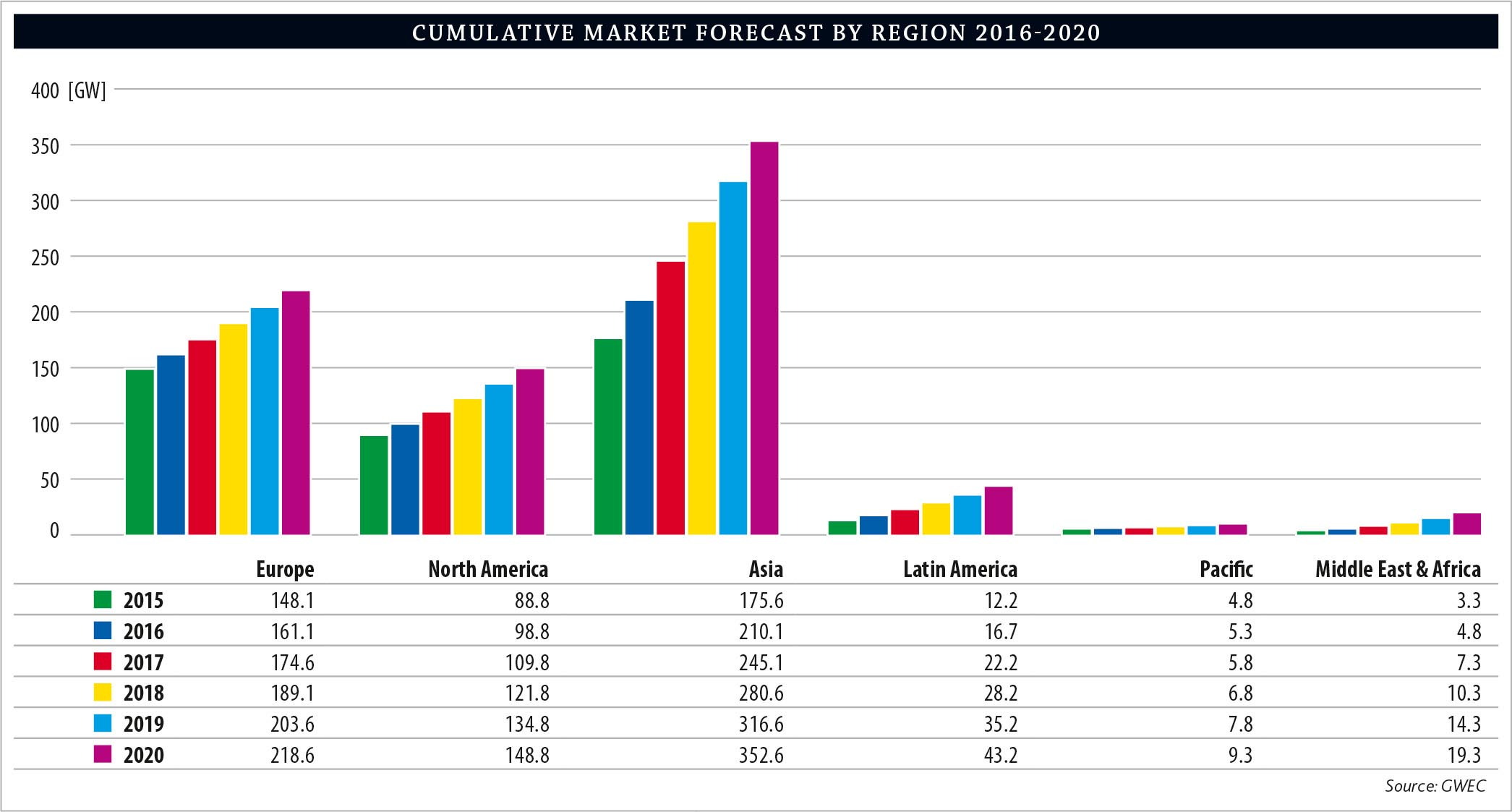 GWEC-Cumulative-wind-Market-Forecast-by-Region-2016-2020