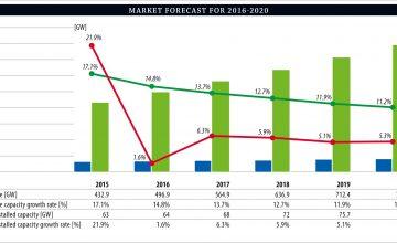 GWEC-Wind-Market-Forecast-2016-2020_19_04