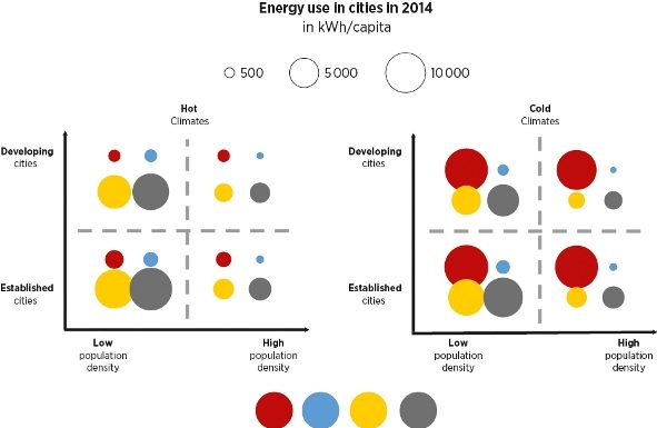 Energy usage in cities