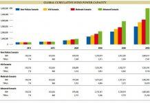 global-cumulative-wind-power-capacity-source-gwec