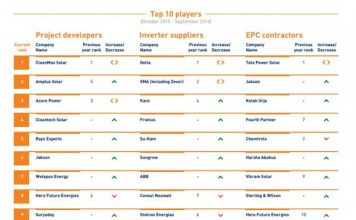 top-10-solar-players-in-india