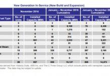 FERC report energy infrastructure-1