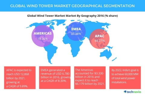 Global_Wind_Tower_Market
