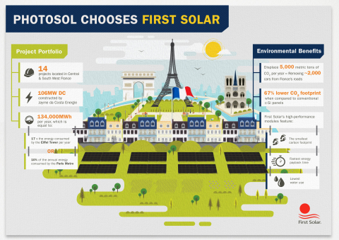 Photosol First Solar deal