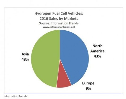 hydrogen fuel cell vehicles sales 2016