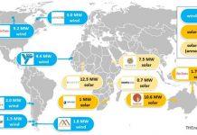 Renewable momentum