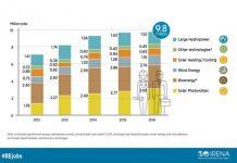 renewable energy employment report IRENA