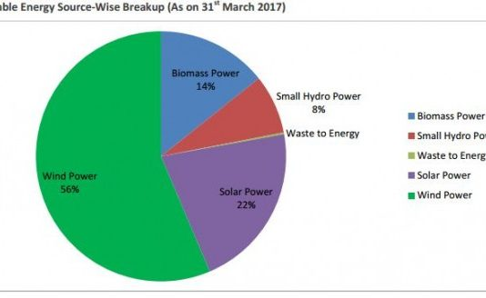India renewable energy