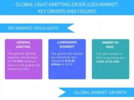 LED Market report 2017