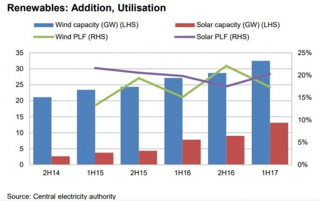 Renewable energy additions 2017