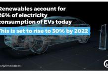 Renewable EVs
