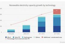 renewable 2017 by IEA