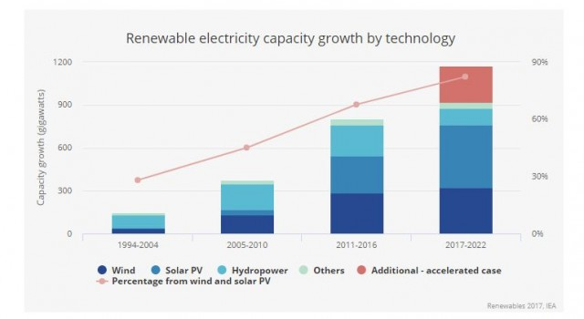 New era of solar power is now upon us, IEA says