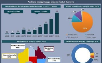 australia energy storage systems