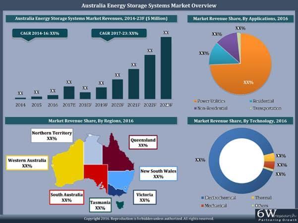 australia energy storage systems