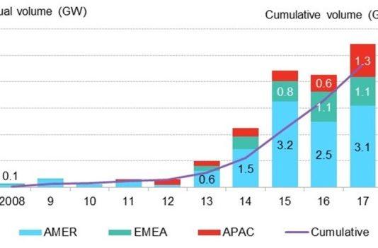 Global corporate PPA volumes (Source-BNEF)