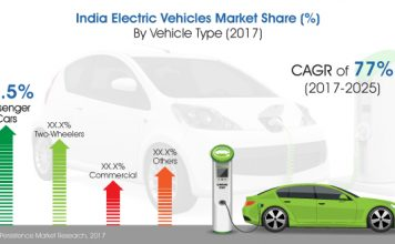india-electric-vehicles-market