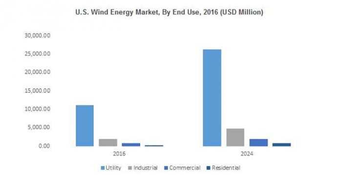 U.S Wind energy market