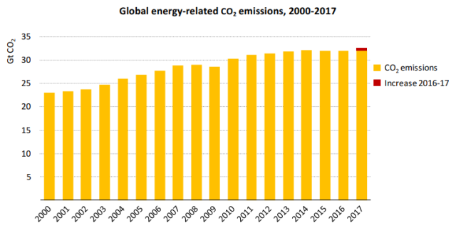CO2 emissions in 2017