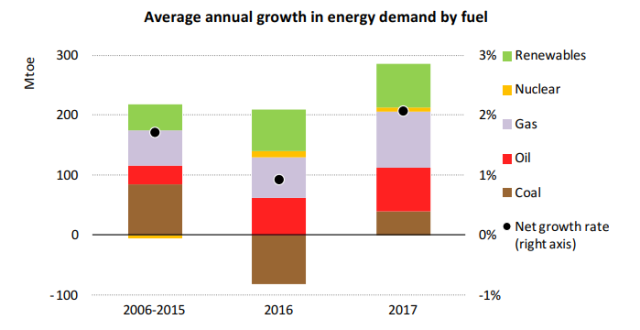 Energy demand growth based on fuel