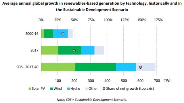 Renewable energy growth