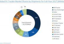 Solar PV company market share