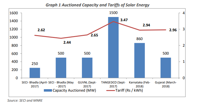 solar tariff order of gujarat Gerc rejects retroactive solar tariff  tariff determined in the tariff order was accepted  of 9465 mw of solar pv projects gujarat.