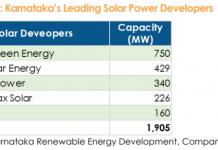 Solar power developers in Karnataka