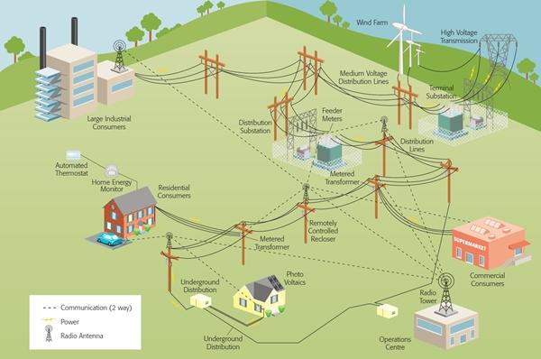 Tomorrows-smart-grid