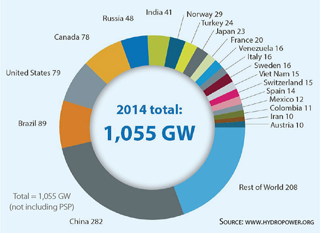 Hydropower capacity global