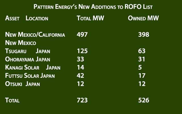 Pattern_Energy_ROFO_Addition