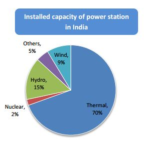 wind power installed capacity in India
