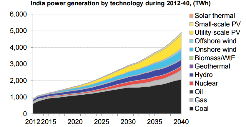 India power generation by technology