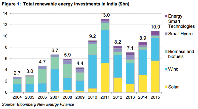 India's clean energy investments