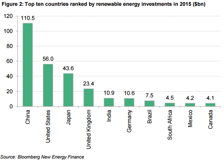 Top ten countries ranked by renewable energy investments in 2015