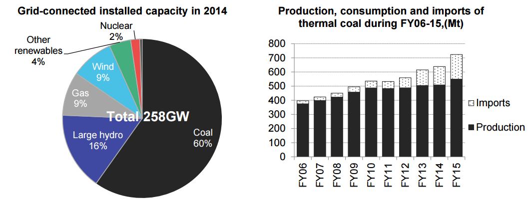 coal imports India 2014-15