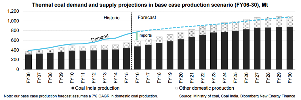 thermal coal production in india