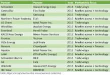 microgrid partnership-table