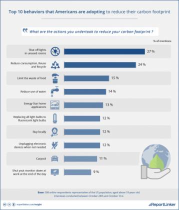 top-10-behaviors-of-americans-in-reducing-energy-usage