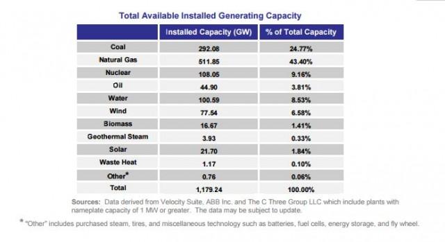 FERC report energy infrastructure-2