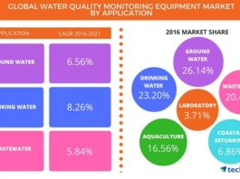 Global_Water_Quality_Monitoring_Equipment_Market