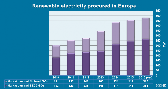 Renewable-electricity-procured-in-Europe-GOs-EECS-and-National-GOs