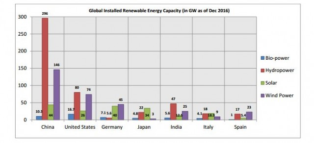 renewable energy global